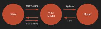 True MVVM: Composing ViewModels