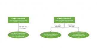 Diagram: The true test behavior
